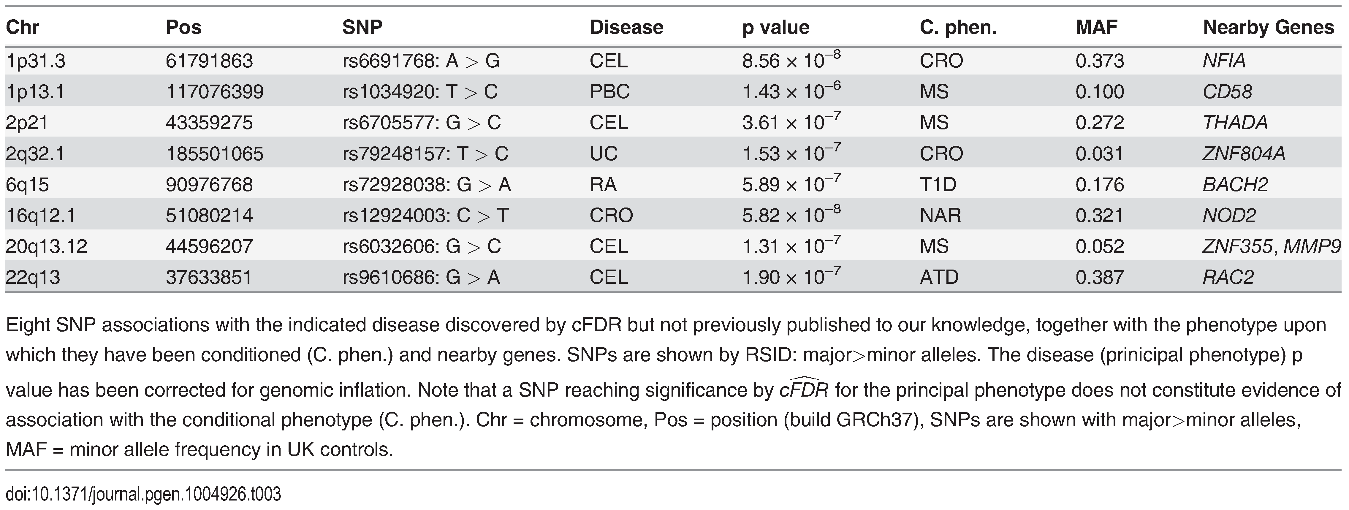 Novel SNP-disease associations.