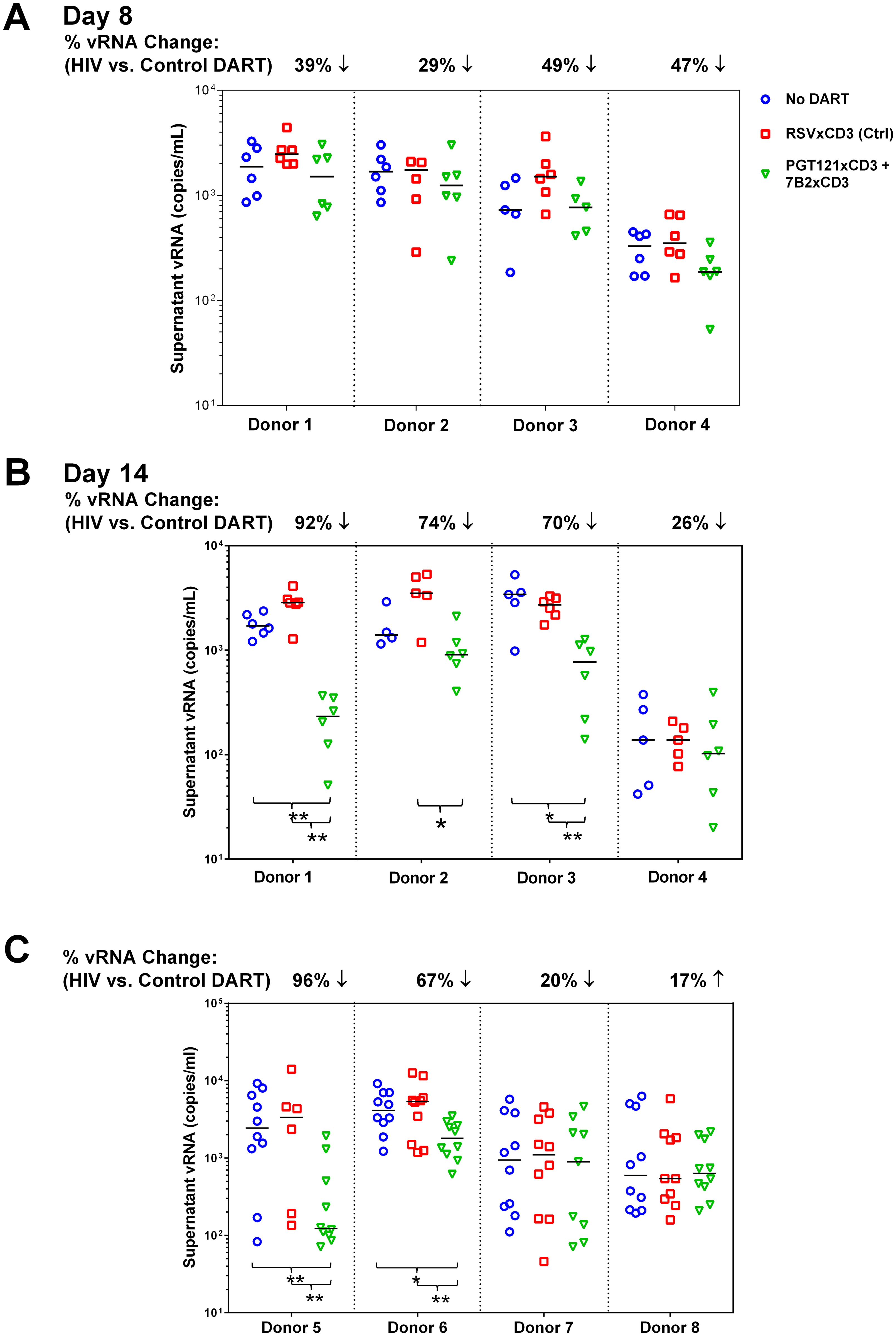 HIVxCD3 DARTs reduce ex vivo HIV expression in PBMCs isolated from HIV-infected participants on suppressive cART.