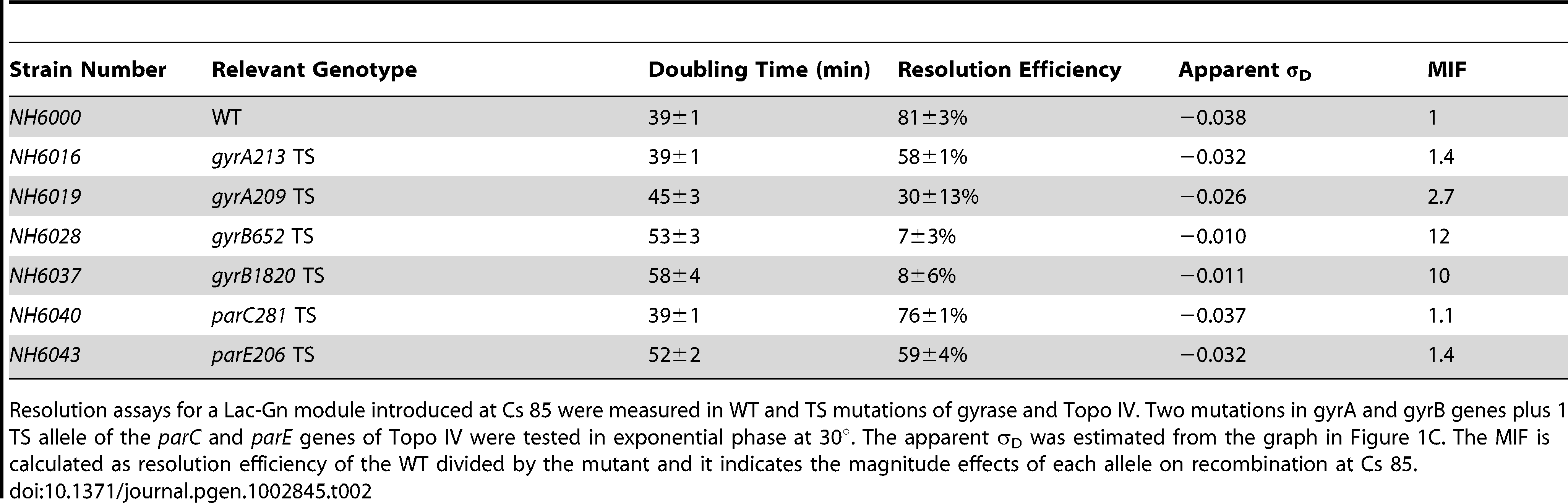 TS alleles of gyrase and Topo IV decrease diffusible chromosome supercoiling at Cs 85.