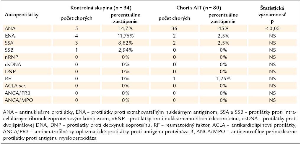 Výskyt orgánovo-nešpecifických autoprotilátok u chorých s AIT a v KS.