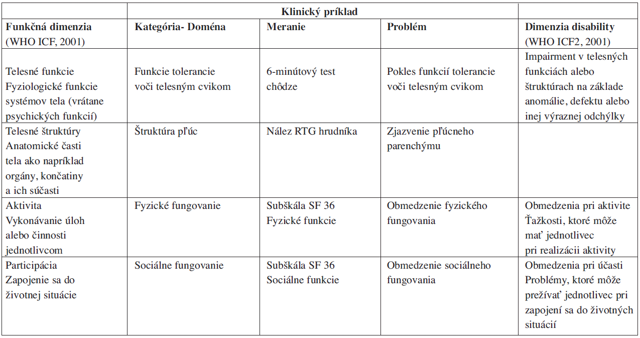 Klinické príklady pre ICF dimenzie.