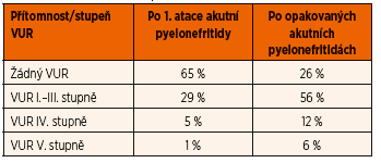 Výskyt VUR u kojenců podle počtu prodělaných akutních pyelonefritid (adaptováno z Clinical Practice Guideline Urinary Tract Infection 2011).
