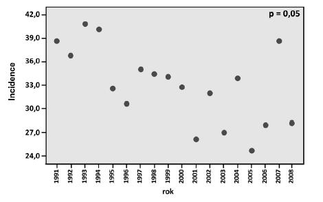 Graf 4e. Incidence Ca cervixu ve věkové skupině 65–69 let klesá