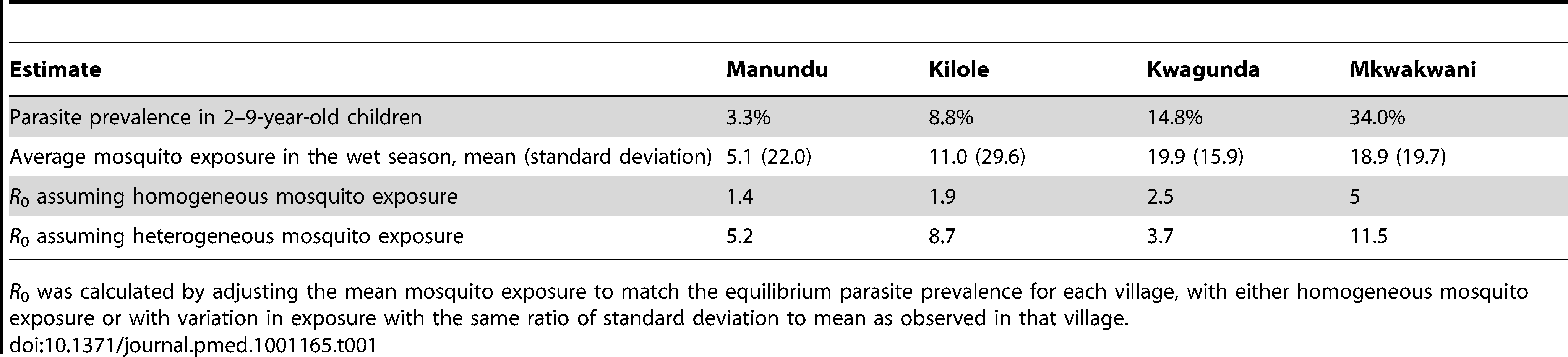 Estimates of the basic reproductive number (<i>R</i><sub>0</sub>) for a given parasite prevalence and heterogeneous mosquito exposure in four villages in northern Tanzania.