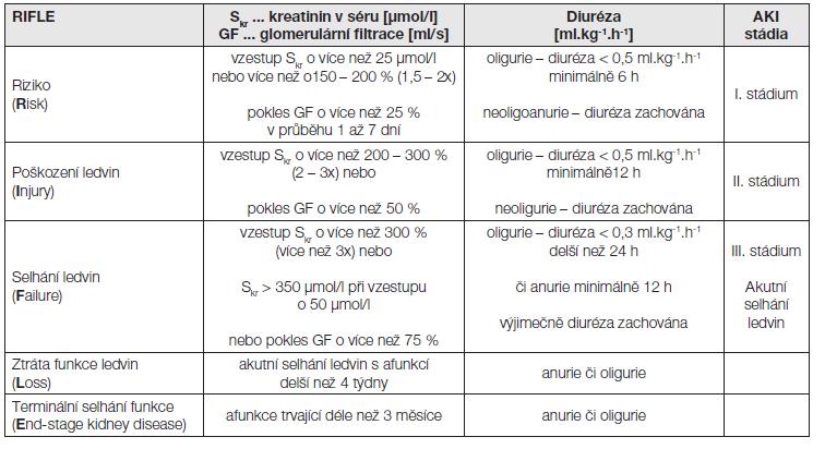 Kritéria RIFLE a stádia akutního poškození ledvin dle nové klasifikace: