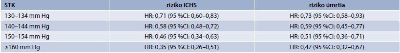 Tab . HR pre ICHS, úmrtie pri dosiahnutí systolického krvného tlaku 120–124 mm Hg oproti vyššie dosiahnutým tlakovým hodnotám