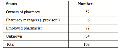 Pharmacists according to the status in employment