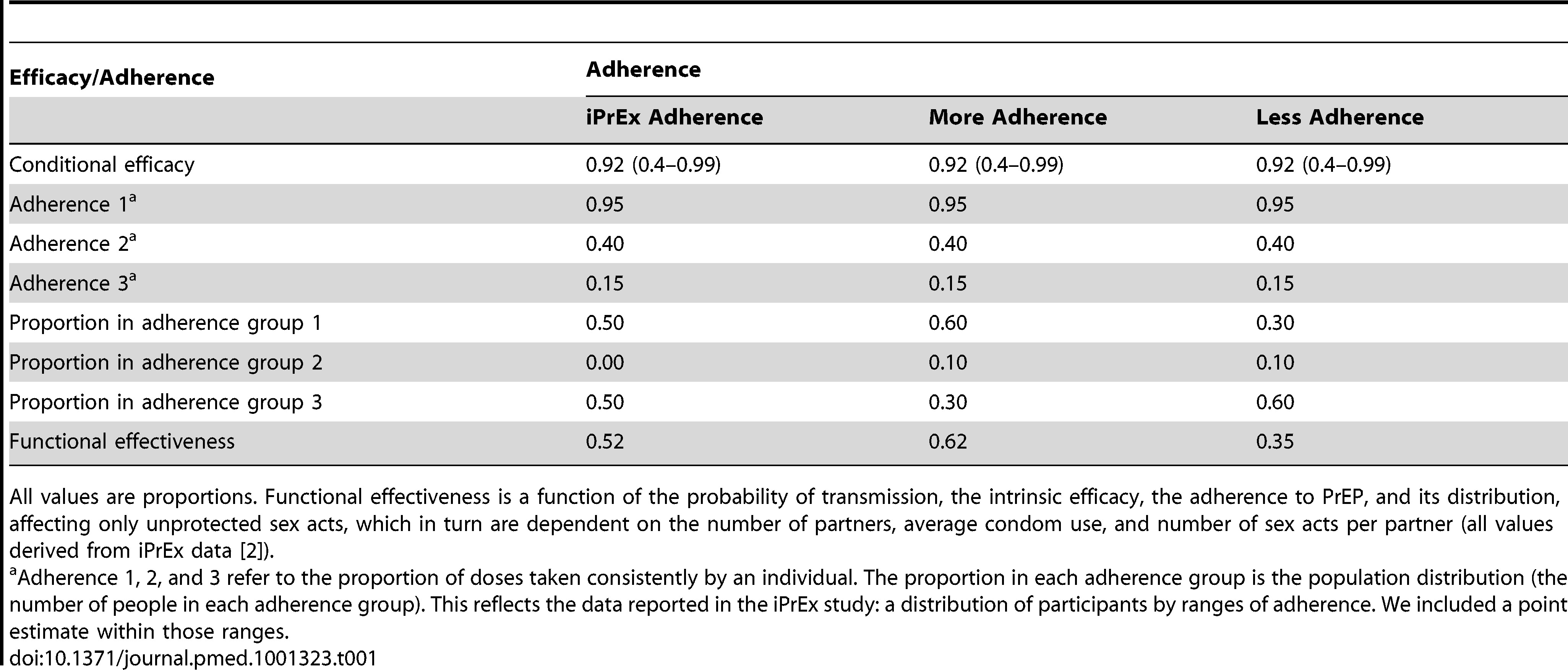 Scenario definitions: impact of PrEP by adherence and functional effectiveness.