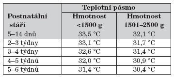 Termoneutrální prostředí – hodnoty vztažené k hmotnosti a postnatálnímu stáří, platí pro nahé dítě. Čím je menší novorozenec v každé hmotnostní skupině, tím vyšší je předpokládaná nutná teplota z daného rozsahu. Pro stáří v čase platí, že čím je novorozenec mladší v daném časovémrozmezí, tím vyšší teplotu z uvedeného rozsahu vyžaduje [8, 14].