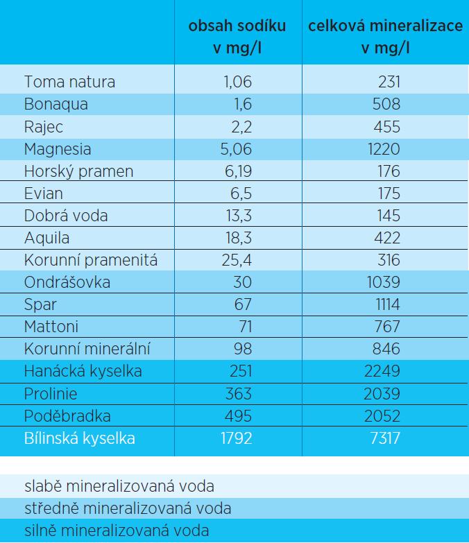 Pořadí minerálních vod podle obsahu sodíku ve vztahu k celkové mineralizaci