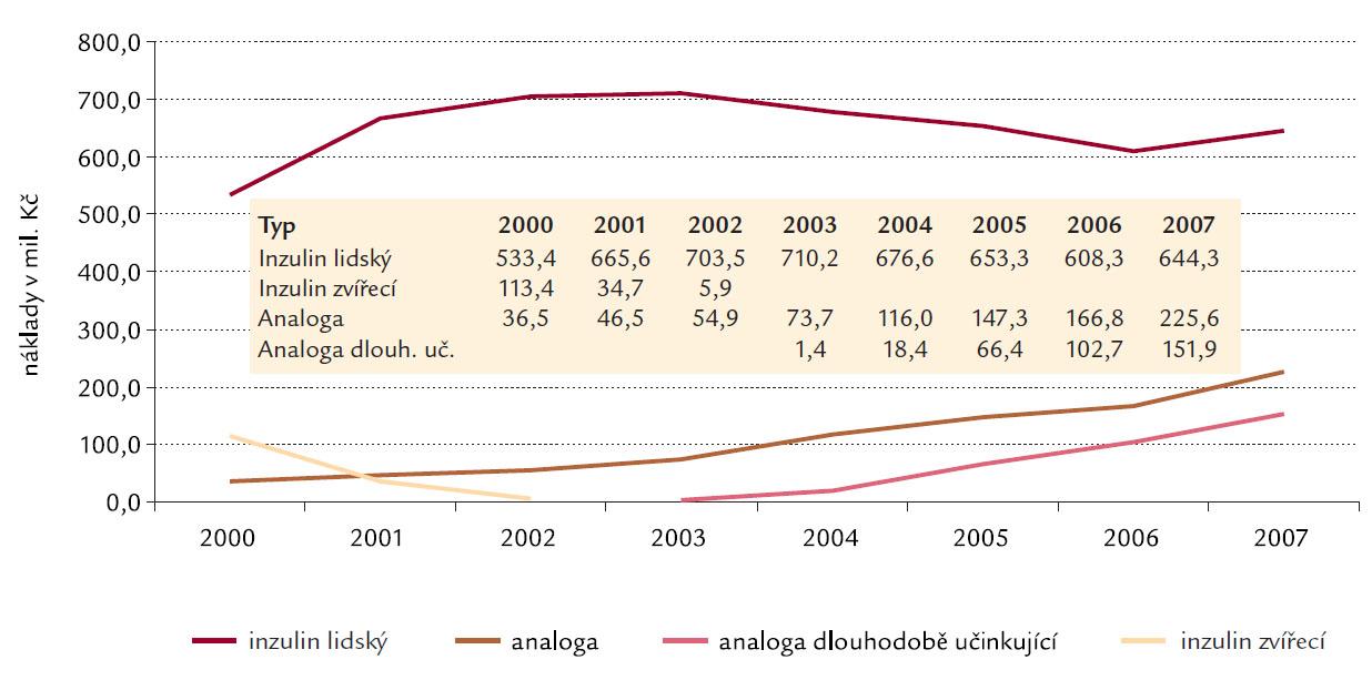 Vývoj nákladů na inzuliny předepsané na recepty (mil. Kč).