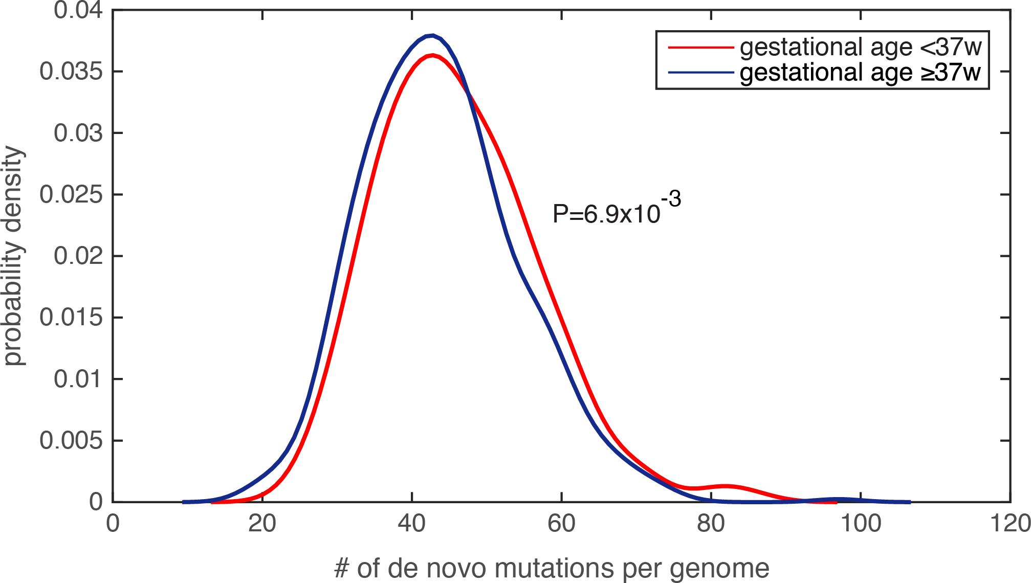 Significantly increased de novo mutation burden in preterm newborn's genomes.