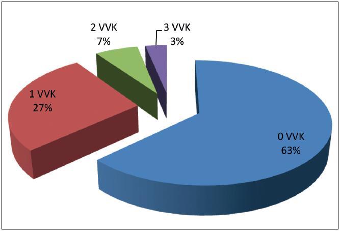 Rozdělení pacientek podle počtu prodělaných atak VVK v roce +1  (12 měs. po zahájení podávání WE); 100 % = n = 62