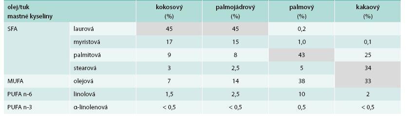 Zastoupení mastných kyselin v rostlinných tucích a olejích II