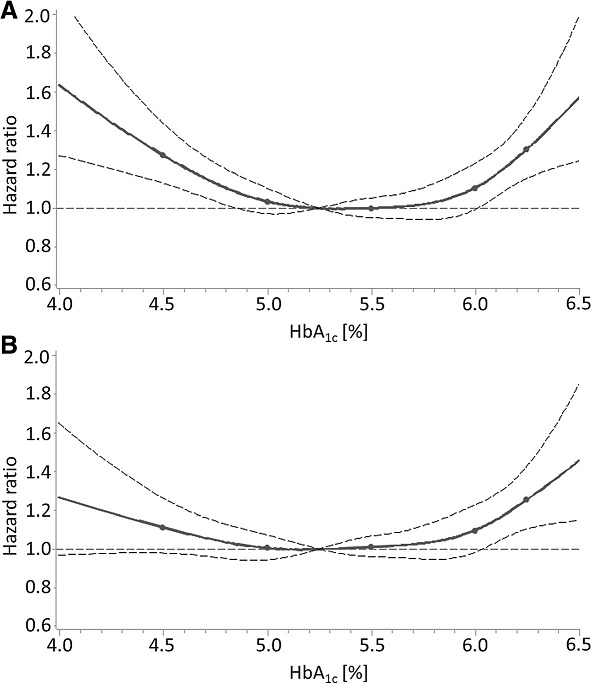 """Dose-response relationship of HbA<sub>1c</sub> levels with all-cause mortality in subjects without diabetes mellitus in the NHANES with (a) adjustment for age and sex and (b) adjustment for all potential confounders (""""full"""" model including biomarkers of iron deficiency and liver function). Solid line, estimation; points in solid lines, knots; horizontal dashed line, null effect value (hazard ratio = 1); curved dashed lines, boundaries of 95 % confidence interval band of estimation"""