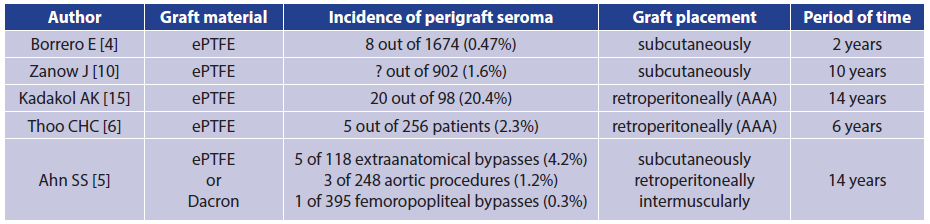 Incidence of perigraft seroma around Dacron and ePTFE grafts in selected studies