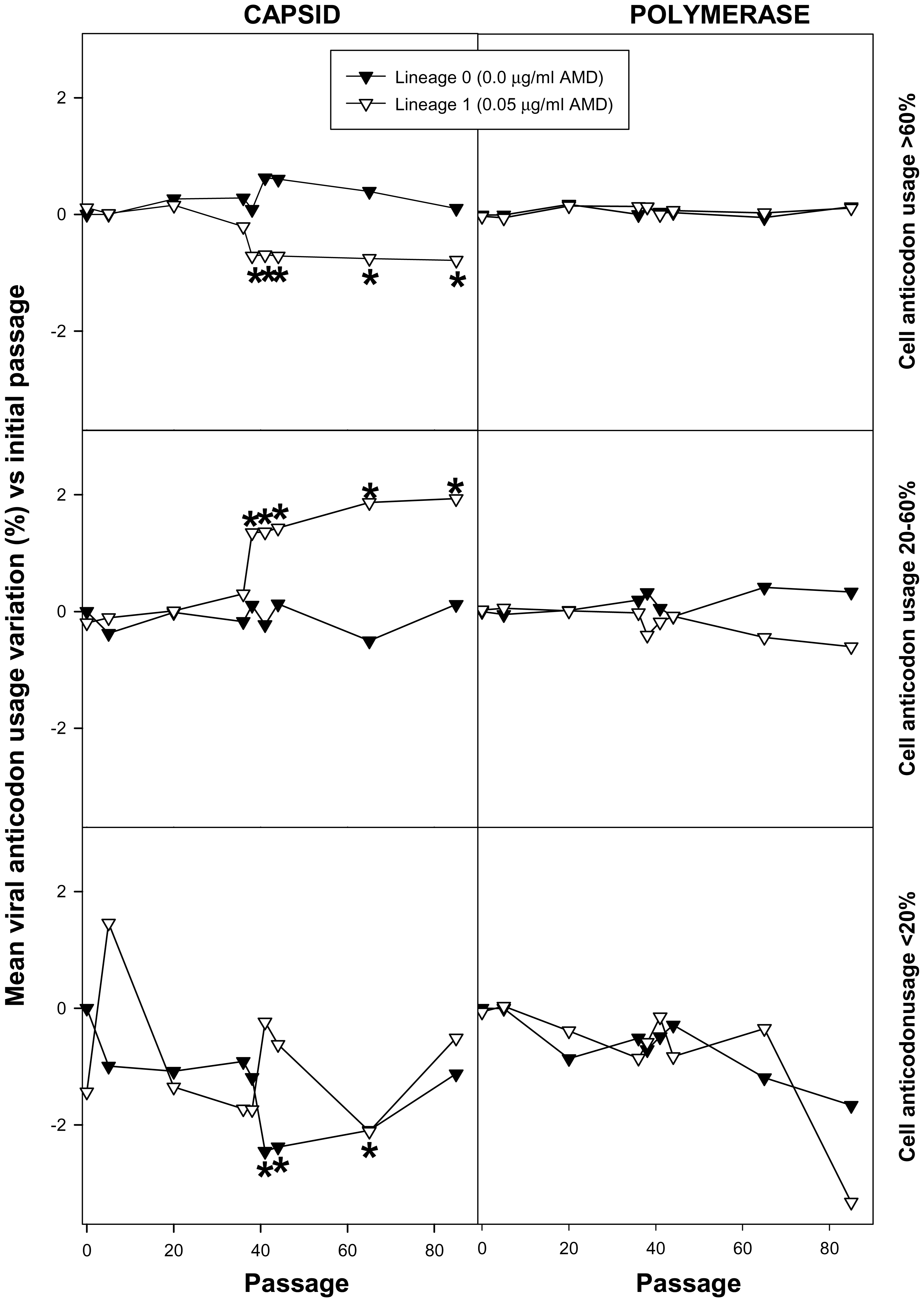 HAV anticodon usage variation in the capsid and polymerase regions during the adaptation to 0.05 µg/ml of AMD.