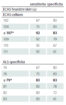 Potenciál ECAS pro detekci kognitivní poruchy u ALS na základě ROC analýzy (senzitivita, specificita a hraniční skóry; n = 15 ALS vs. n = 15 kontrol).