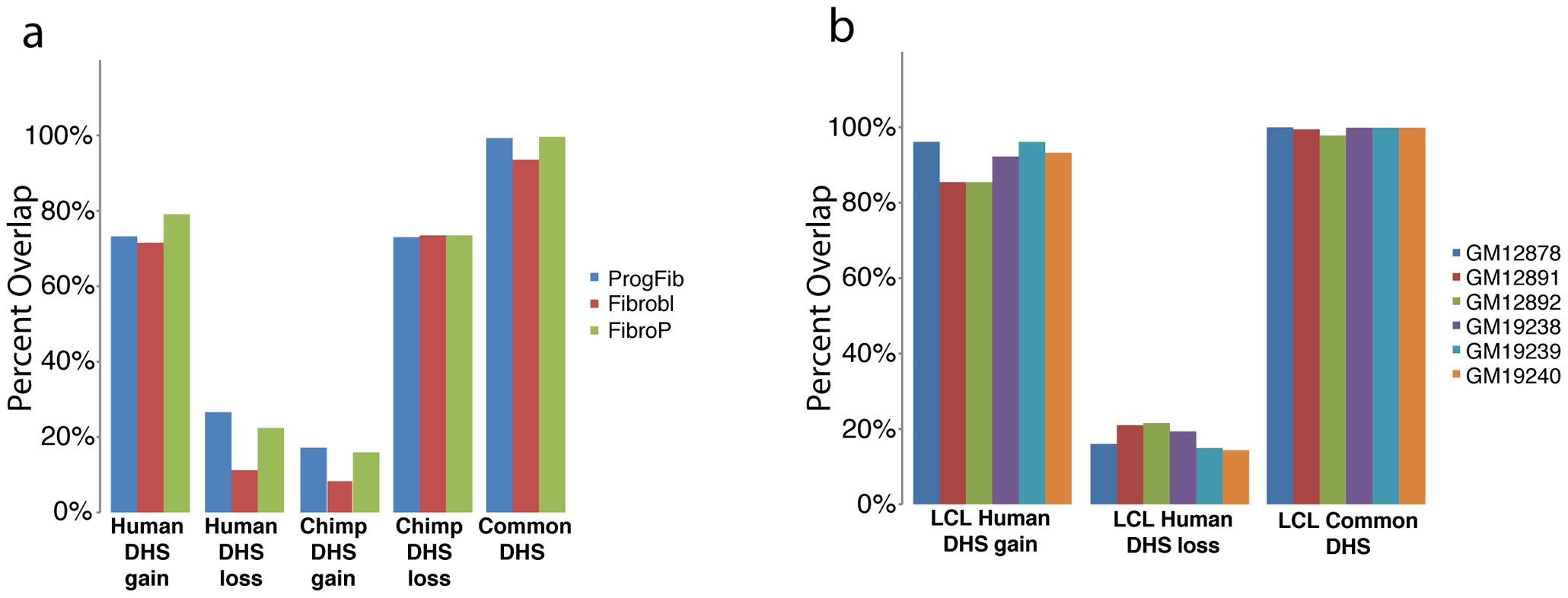 Comparison of species-specific DHS to independently derived cells.