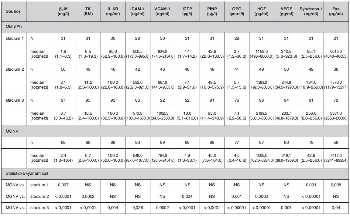 """Srovnání rozdílnosti sérových hladin vybraných biologických působků mezi souborem jedinců s monoklonální gamapatií nejistého významu a jednotlivými klinickými stadii mnohočetného myelomu vyhodnocenými podle prognostického stratifikačního systému dle """"International Prognostic Index"""" (5)"""