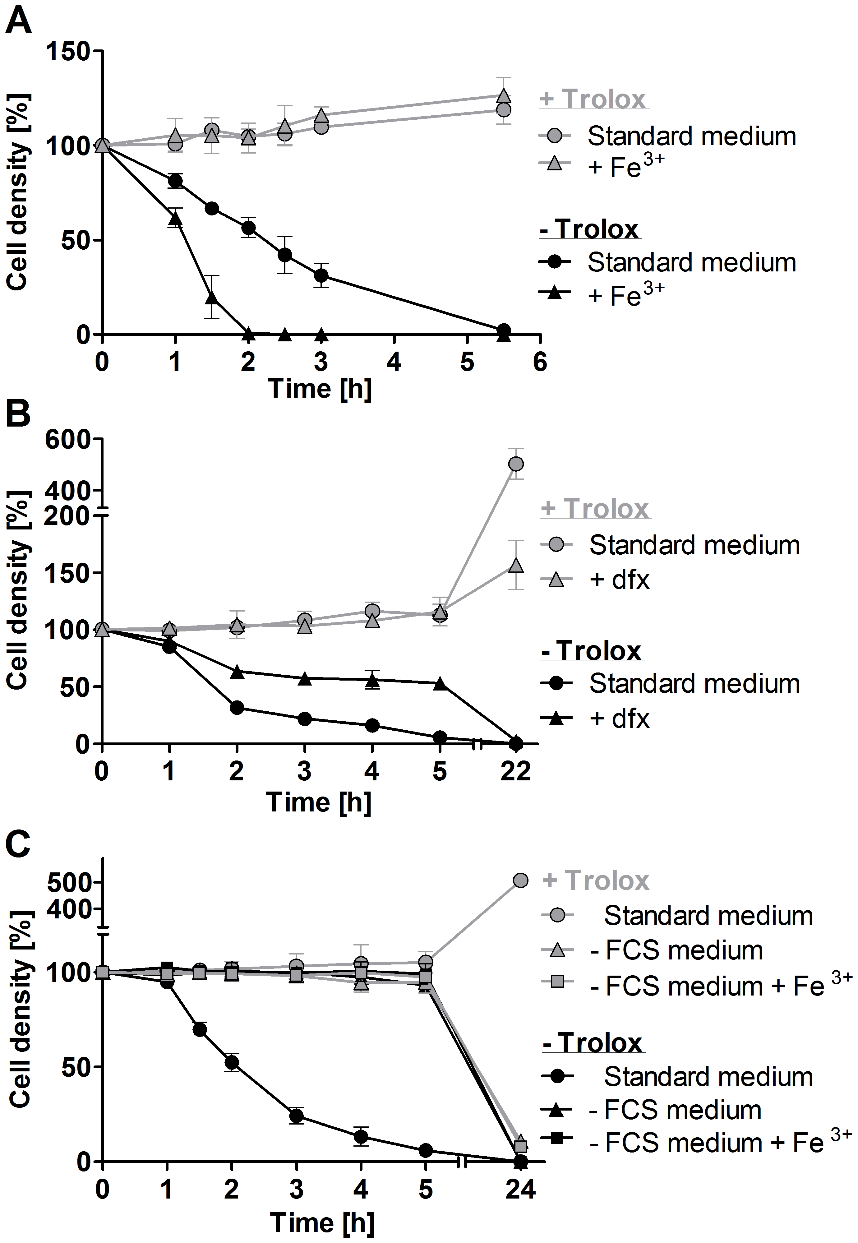 Exogenous iron promotes lysis of the <i>px I–II</i><sup>−/−</sup> BS cells.