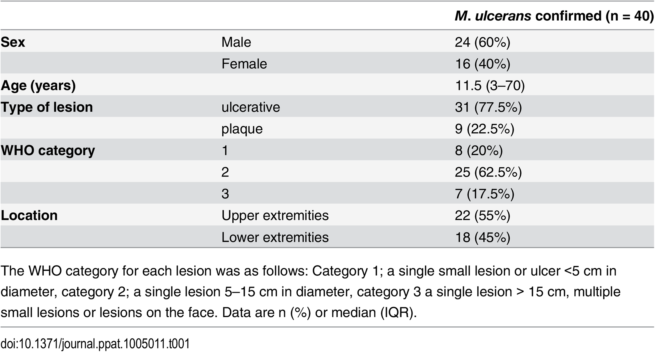 Clinical features of the BU patients from whom punch biopsy samples were analysed in this work.