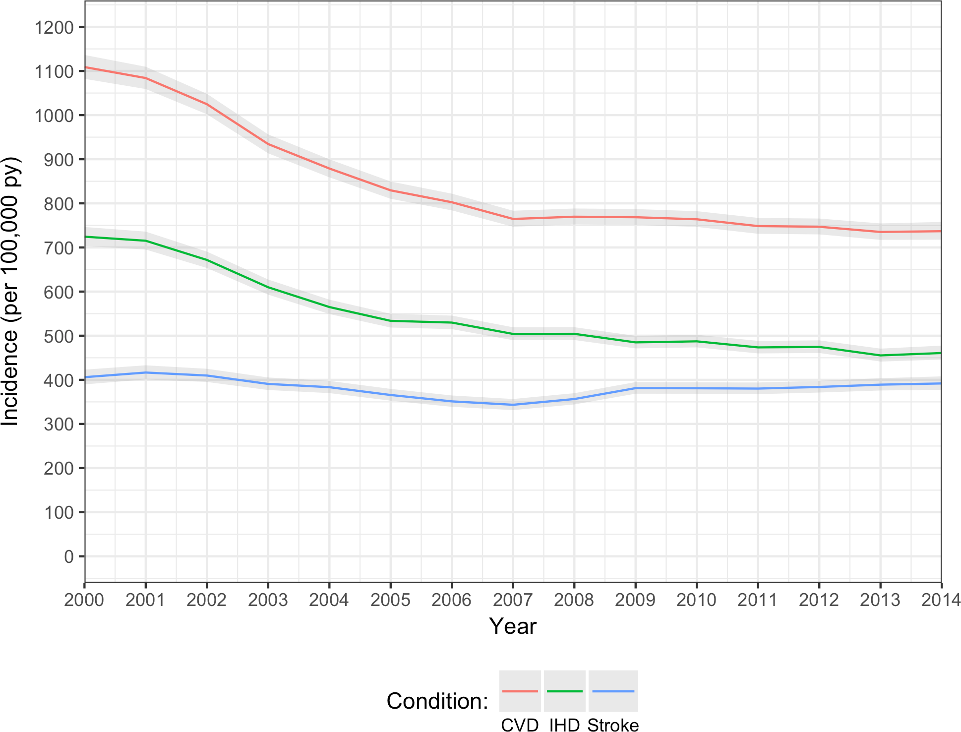 Annual age/sex-standardised incidence of CVD, IHD, and stroke/TIA.