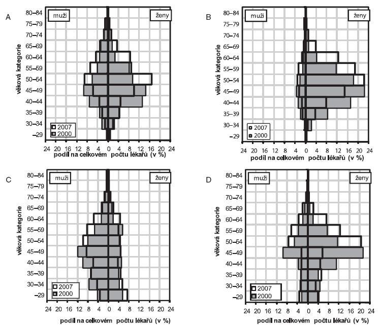 Porovnání věkových struktur lékařů primární zdravotní péče podle jednotlivých oborů činnosti mezi lety 2000 a 2007 (stav k 31. 12. daného roku) (3; vlastní výpočty)