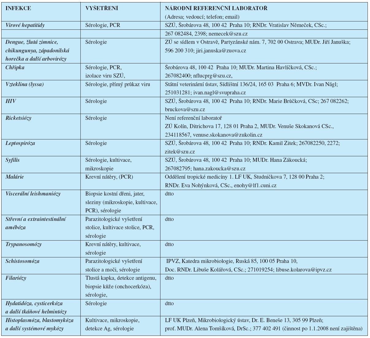 Diagnostika vybraných tropických infekcí a kontakt na referenční laboratoře