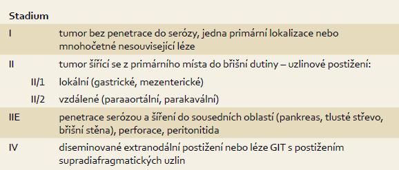 Blackledge klasifikace lymfomů tenkého střeva. Tab. 1. Blackledge classification of lymphoma of the small intestine.