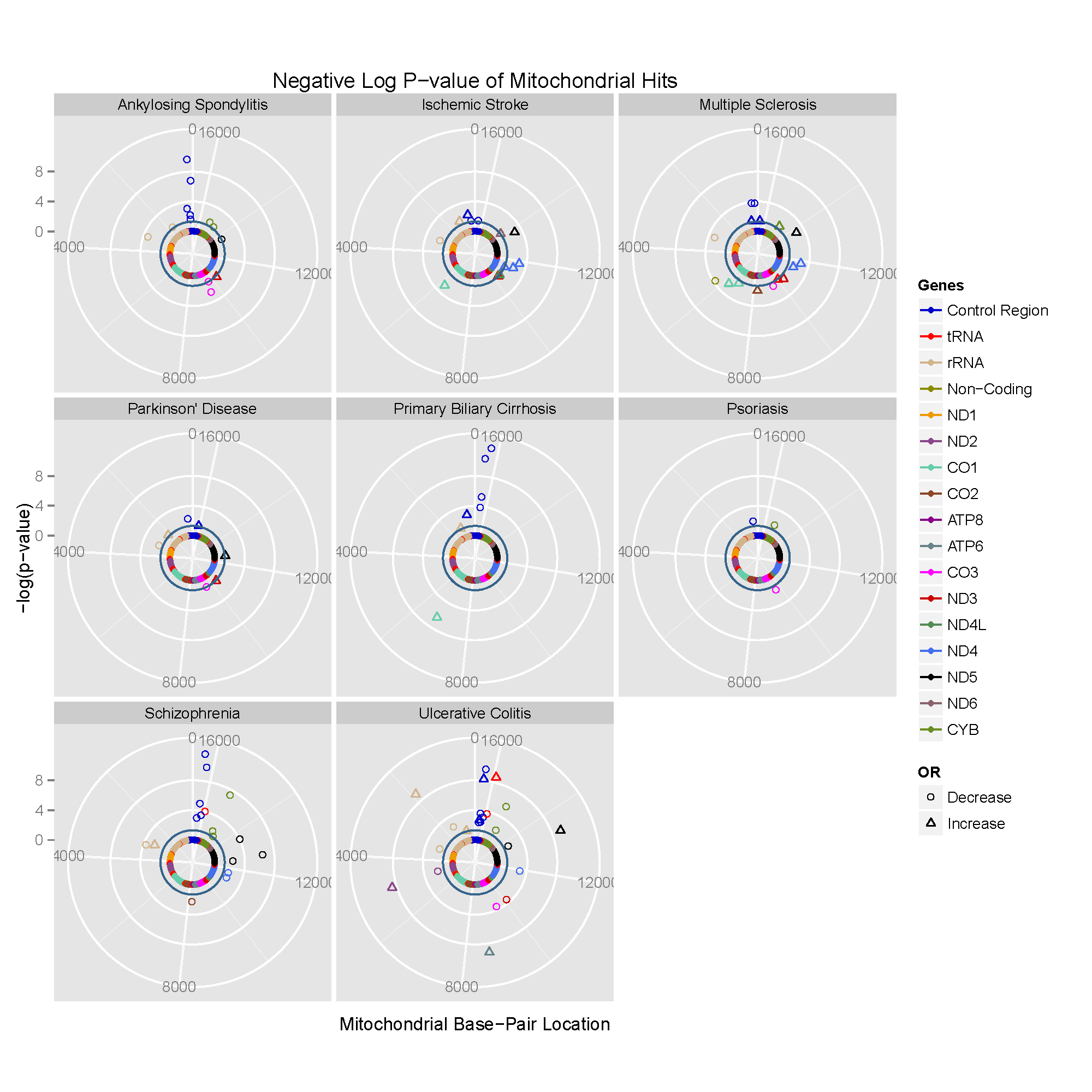 Circularised Manhattan plots of imputed P values showing the association between mtDNA variants and eight complex traits.