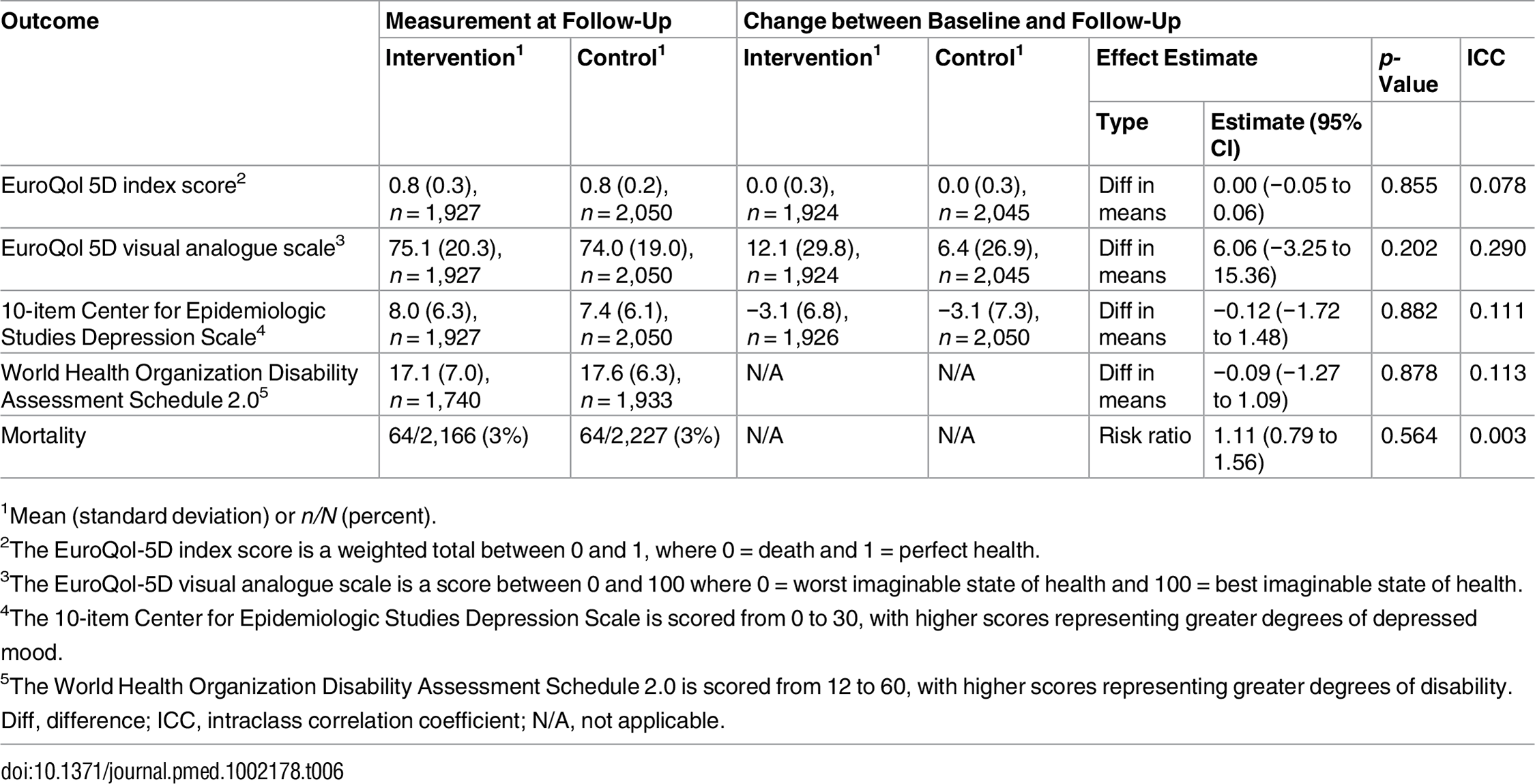 Effect on quality of life, depression, and mortality.