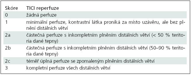 Modifikovaná klasifikace okluze a rekanalizace tepen TICI (Thrombolysis In Cerebral Infarction) [82].