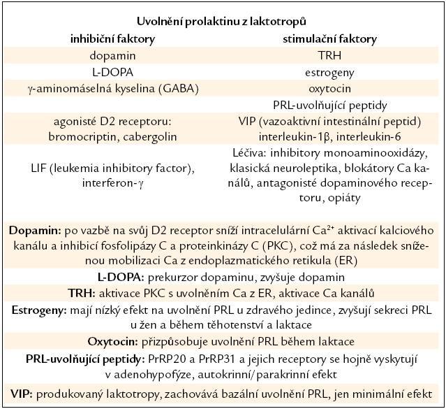 Faktory ovlivňující uvolnění prolaktinu z laktotropů a mechanizmy, jimiž působí.