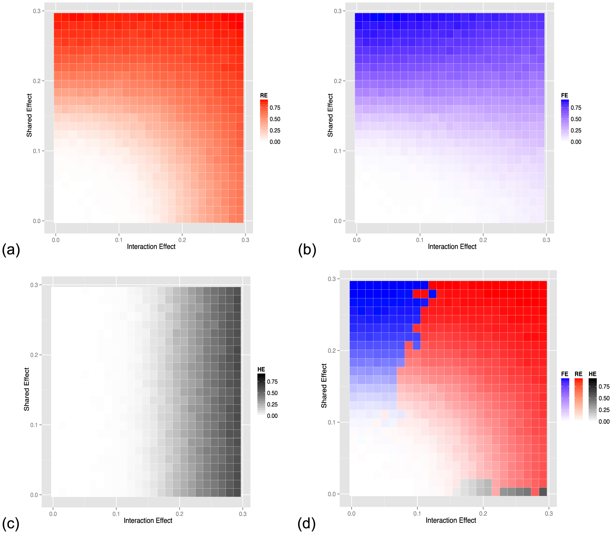 Power of (a) random-effect, (b) fixed-effect meta-analysis and (c) heterogeneity meta-analysis methods as a function of the effect size and the strength of the interaction effect (heterogeneity). (d) shows a comparison of the three methods with the color corresponding to the method with the highest power.