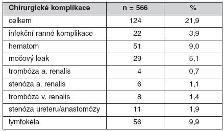 Chirurgické komplikace u solitární transplantace ledviny od zemřelého dárce v období 1/2006 až 4/2009 v Transplantcentru IKEM