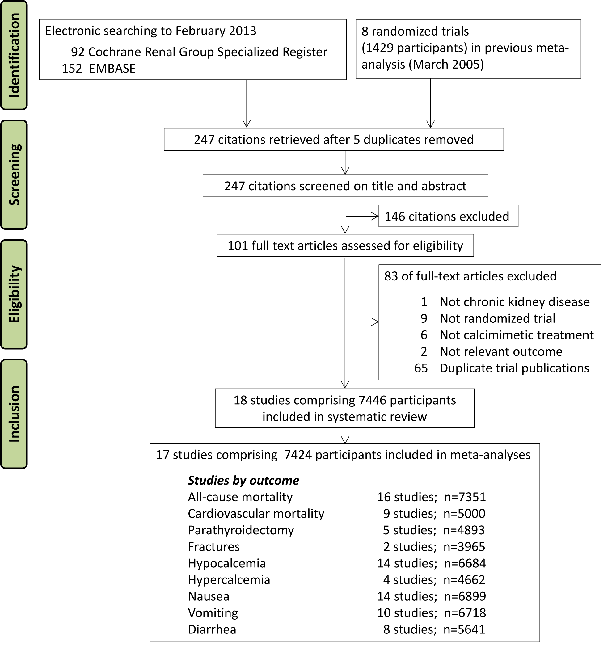 Flow chart showing number of citations retrieved by database searching, and the trials included in this review.