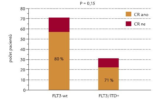 Průkaz FLT3-ITD a indukce CR.
