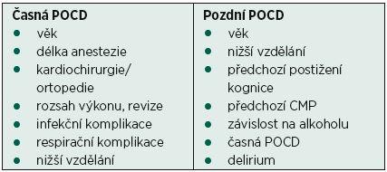 Rizikové faktory pooperační kognitivní dysfunkce (POCD), podle [44]