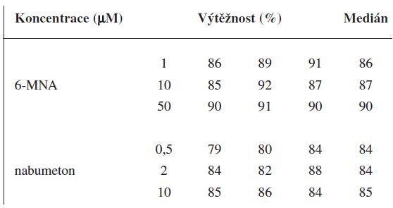 Výtěžnost metody pro 6-MNA a nabumeton (UV detekce)