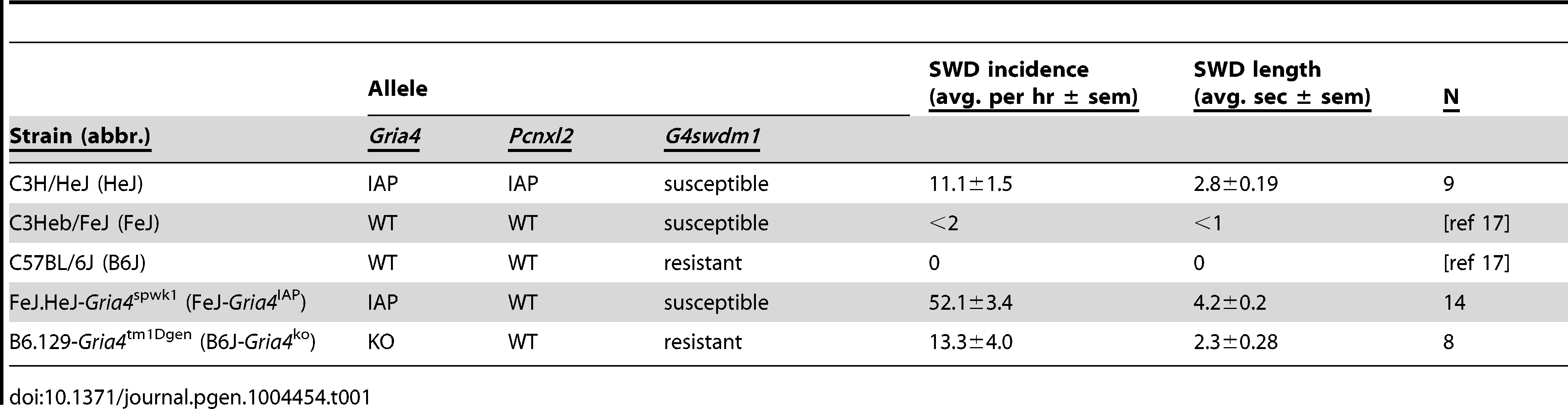 Genotypes and features of inbred and congenic strains used in this study.