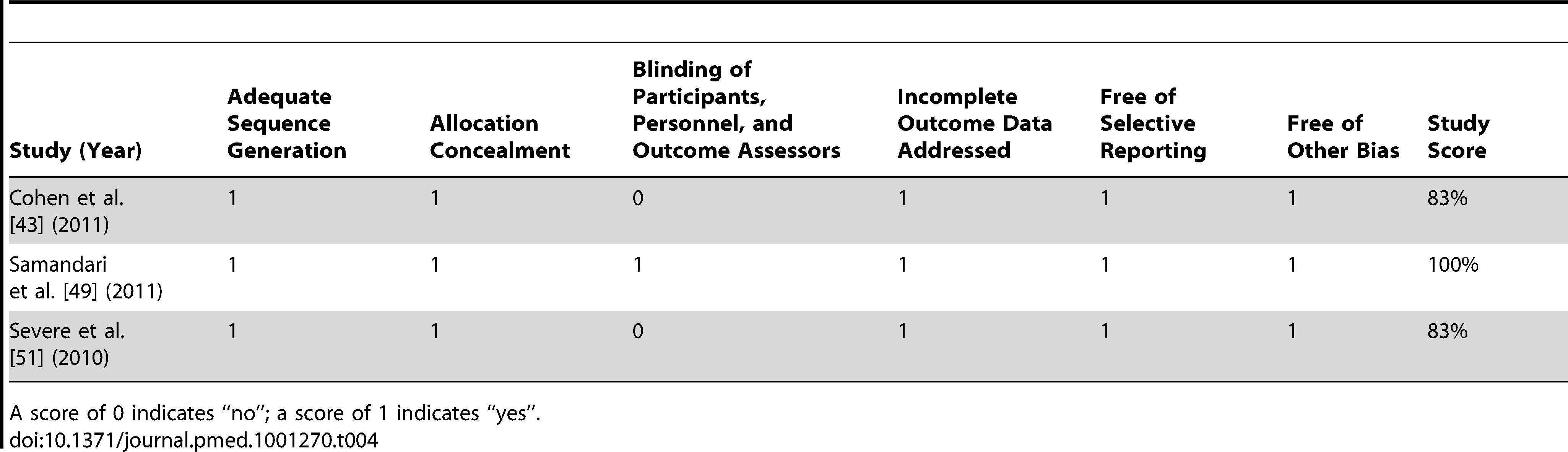 Bias assessment for randomised controlled trials meeting inclusion criteria.