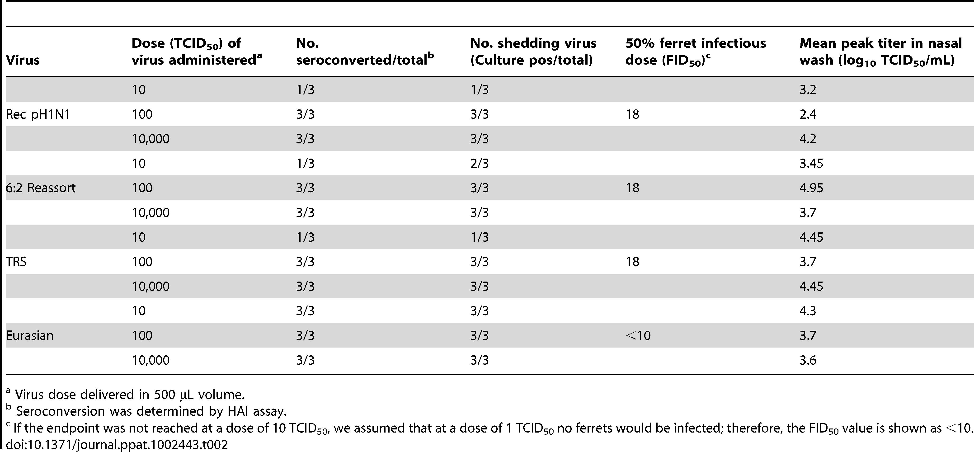 Infectivity of pH1N1 influenza and precursor viruses for ferrets.
