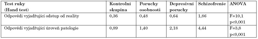 Skupinové průměry u kategorií v testu ruky vztahujících se k odstupu od reality a úrovně patologie.
