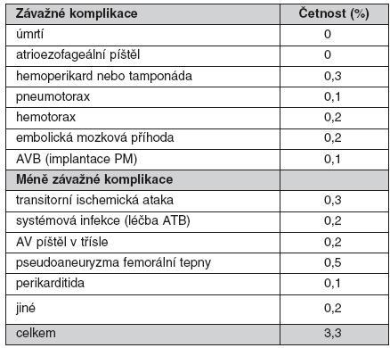 Přehled komplikací katetrizační ablace fibrilace síní od 3/2006 do 8/2010. (V tomto období bylo provedeno 1057 výkonů u 857 pacientů.)