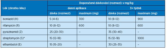 Dávkování základních antituberkulotických léků