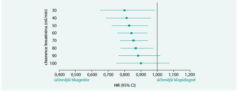 Graf. Výsledky HR s 95% CI pro primární kompozitní cíl, kterým byla úmrtí z kardiovaskulárních příčin, infarkt myokardu a cévní mozková příhoda, při srovnání účinnosti tikagreloru a klopidogrelu při rozdílných hraničních hodnotách (cut points) CrCl.