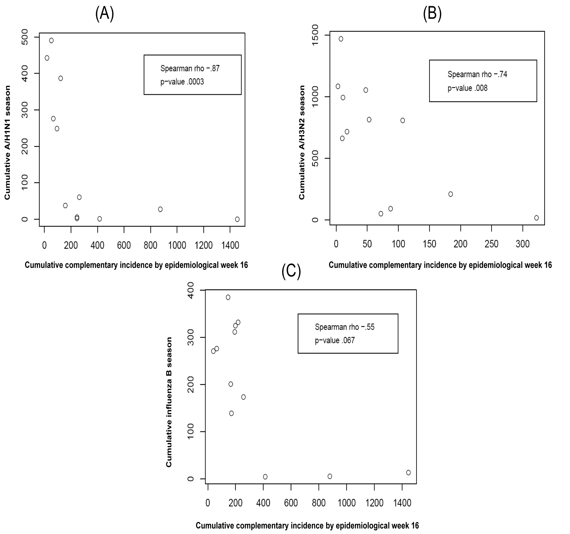 The relationship between the cumulative complementary incidence for each of the index strains A/H1N1 (A), A/H3N2 (B), and B (C) by epidemiological week 16 (calendar week 3) and the index strain's cumulative incidence over the entire season (i.e., its epidemic size) for the 12 y in the data.