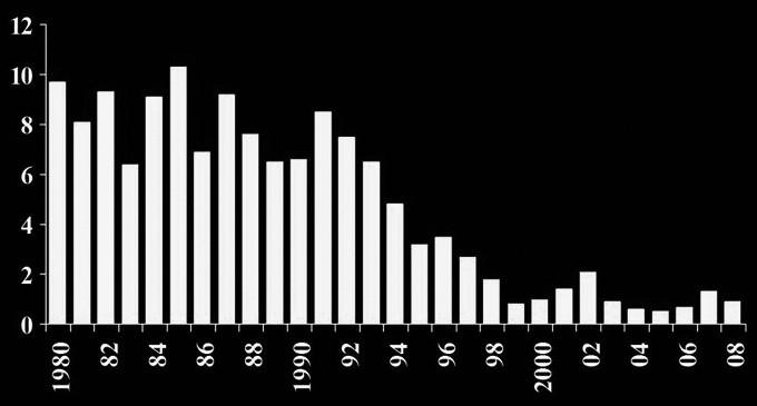 Chirurgická úmrtnost v Dětském kardiocentru, 1980–2008. Úmrtnost v dalších letech: v roce 2009 – 1,9 %, v roce 2010 – 0,09 %, v roce 2011 – 0,6 %.