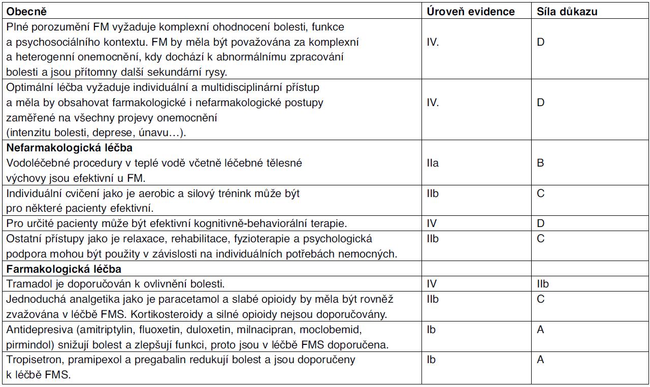 EULAR doporučení pro léčbu fibromylagie